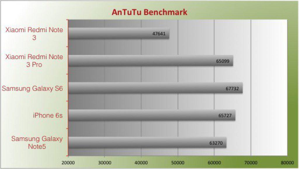 xiaomi-redmi-note-3-pro-antutu-benchmark-speed-test-review